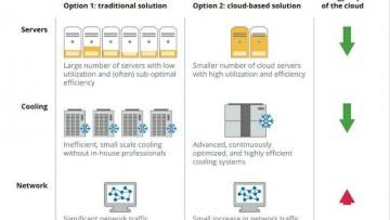 """Il """"cloud computing"""" per le aziende taglia emissioni e costi"""