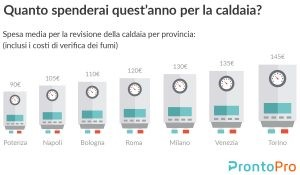 Impianti domestici le spese medie degli italiani per for Manutenzione caldaia costo